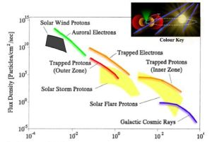 Radiation in Space, Image credit: J.W.Wilson